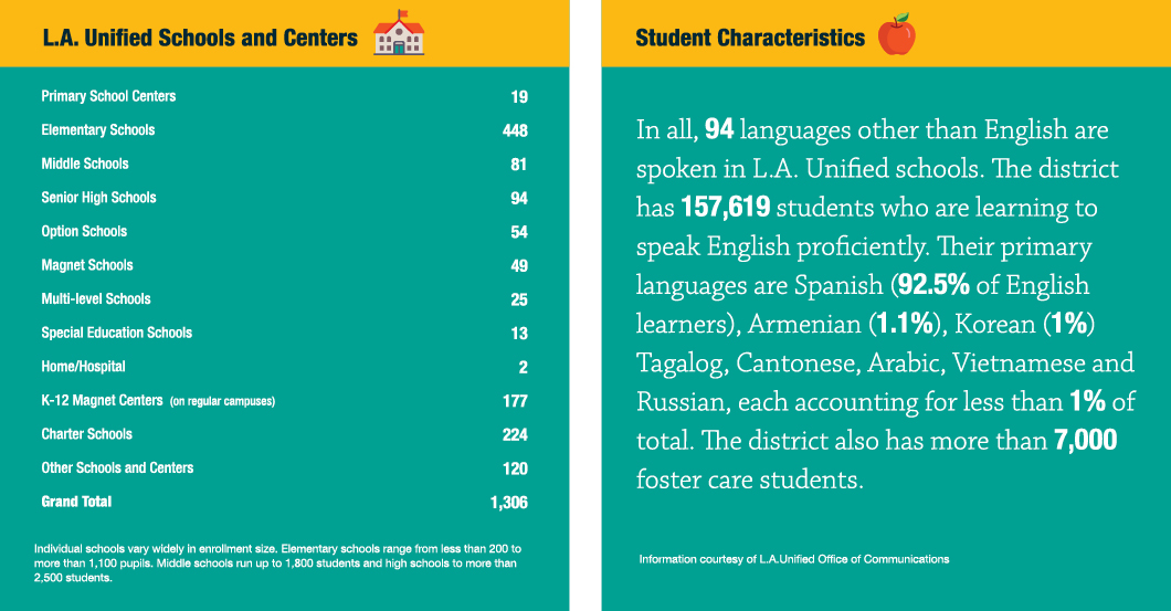 Statistics about L.A. Unified Schools and Centers; and its students.