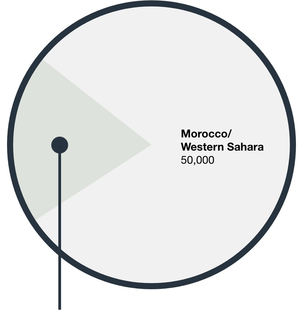 Pie chart showing 55,000 million tonnes of phosphate rock in Morocco/Western Sahara. List below shows remaining world reserves.